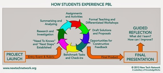 experience-pbl