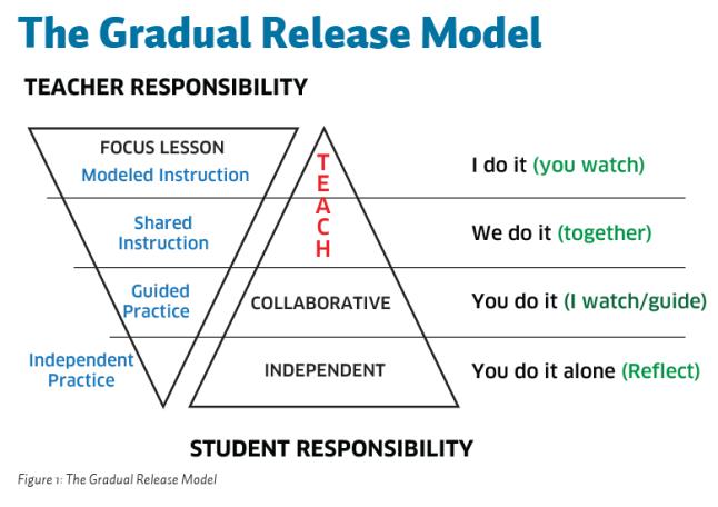 gradual-release